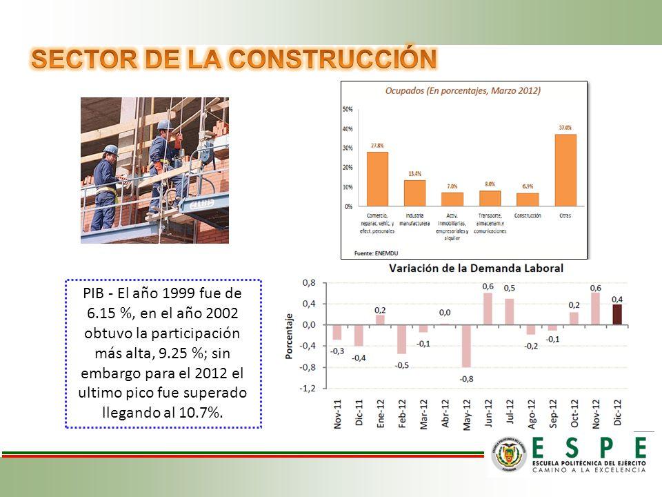 PIB - El año 1999 fue de 6.15 %, en el año 2002 obtuvo la participación más alta, 9.25 %; sin embargo para el 2012 el ultimo pico fue superado llegando al 10.7%.