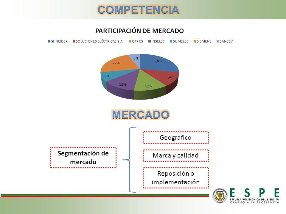 Segmentación de mercado Geográfico Marca y calidad Reposición o implementación