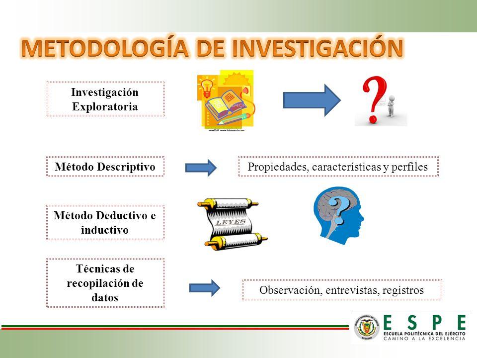 Investigación Exploratoria Método Descriptivo Método Deductivo e inductivo Técnicas de recopilación de datos Propiedades, características y perfiles Observación, entrevistas, registros