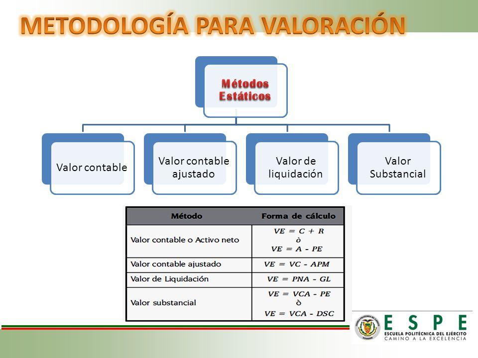 Valor contable Valor contable ajustado Valor de liquidación Valor Substancial