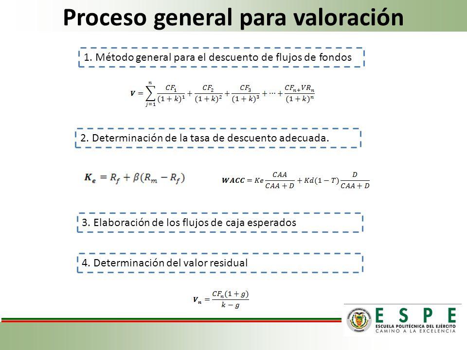 1.Método general para el descuento de flujos de fondos 2.
