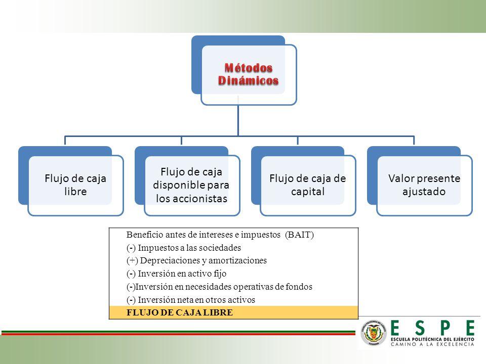 Flujo de caja libre Flujo de caja disponible para los accionistas Flujo de caja de capital Valor presente ajustado Beneficio antes de intereses e impuestos (BAIT) (-) Impuestos a las sociedades (+) Depreciaciones y amortizaciones (-) Inversión en activo fijo (-)Inversión en necesidades operativas de fondos (-) Inversión neta en otros activos FLUJO DE CAJA LIBRE