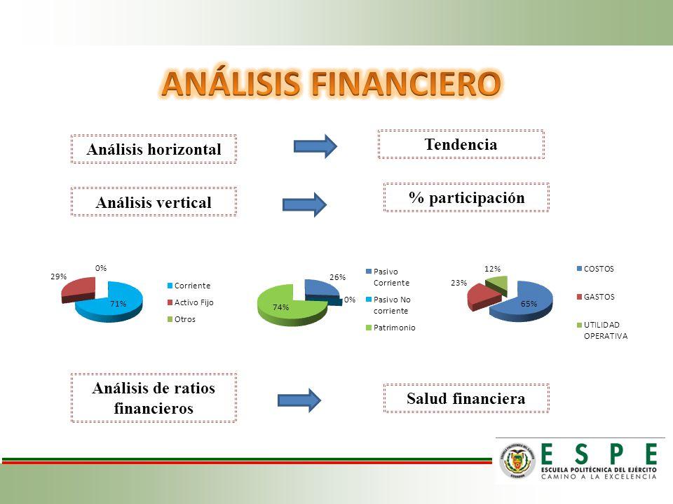 Análisis horizontal Análisis vertical Análisis de ratios financieros Tendencia % participación Salud financiera