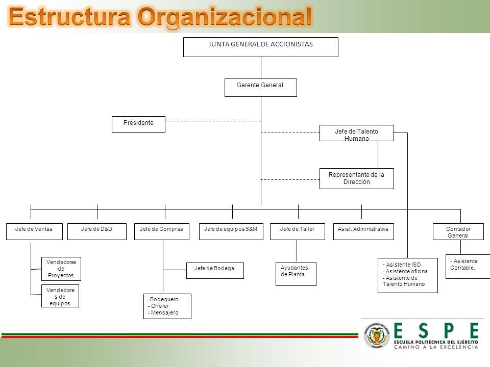 Estructura ProducciónMetalmecánica Ensamble Eléctrico VentasEquiposProyectos Recursos Humanos Finanzas