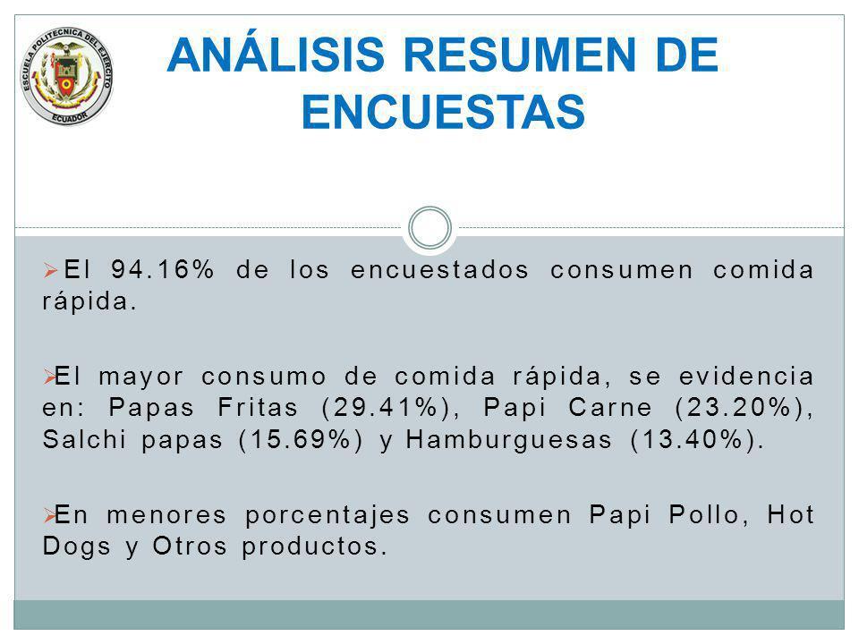 El 94.16% de los encuestados consumen comida rápida. El mayor consumo de comida rápida, se evidencia en: Papas Fritas (29.41%), Papi Carne (23.20%), S