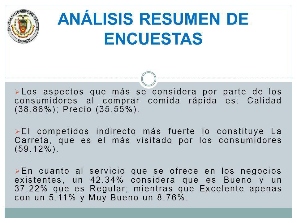 Los aspectos que más se considera por parte de los consumidores al comprar comida rápida es: Calidad (38.86%); Precio (35.55%). El competidos indirect