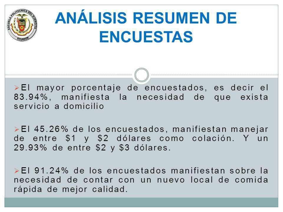 El mayor porcentaje de encuestados, es decir el 83.94%, manifiesta la necesidad de que exista servicio a domicilio El 45.26% de los encuestados, manif