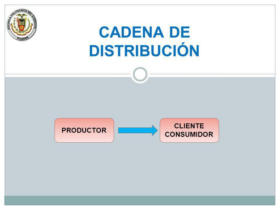 CADENA DE DISTRIBUCIÓN PRODUCTOR CLIENTE CONSUMIDOR