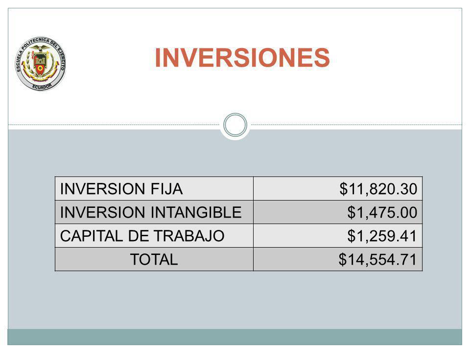 INVERSIONES INVERSION FIJA$11,820.30 INVERSION INTANGIBLE$1,475.00 CAPITAL DE TRABAJO$1,259.41 TOTAL$14,554.71