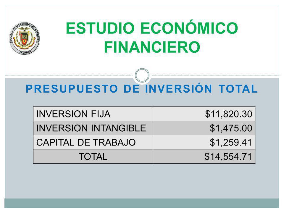 ESTUDIO ECONÓMICO FINANCIERO PRESUPUESTO DE INVERSIÓN TOTAL INVERSION FIJA$11,820.30 INVERSION INTANGIBLE$1,475.00 CAPITAL DE TRABAJO$1,259.41 TOTAL$1