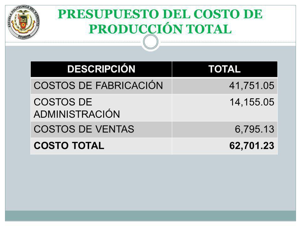 PRESUPUESTO DEL COSTO DE PRODUCCIÓN TOTAL DESCRIPCIÓNTOTAL COSTOS DE FABRICACIÓN41,751.05 COSTOS DE ADMINISTRACIÓN 14,155.05 COSTOS DE VENTAS6,795.13