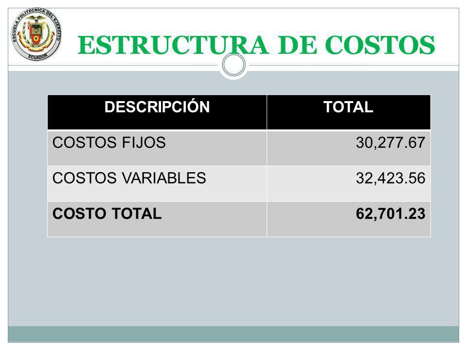 ESTRUCTURA DE COSTOS DESCRIPCIÓNTOTAL COSTOS FIJOS30,277.67 COSTOS VARIABLES32,423.56 COSTO TOTAL62,701.23