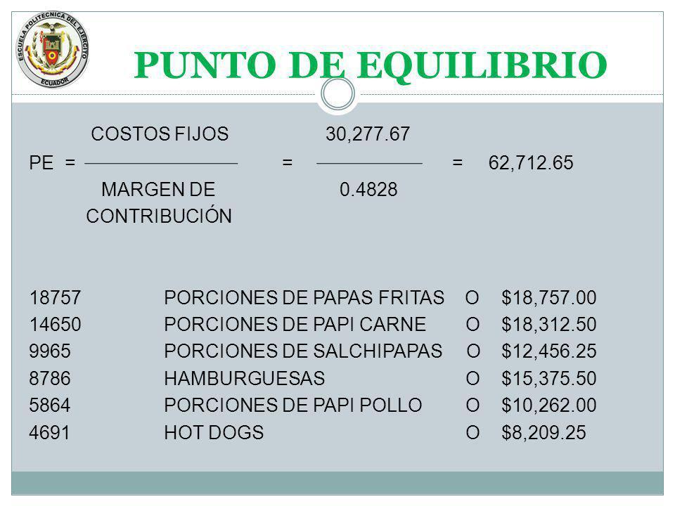 PUNTO DE EQUILIBRIO COSTOS FIJOS 30,277.67 PE = = = 62,712.65 MARGEN DE 0.4828 CONTRIBUCIÓN 18757PORCIONES DE PAPAS FRITAS O$18,757.00 14650PORCIONES