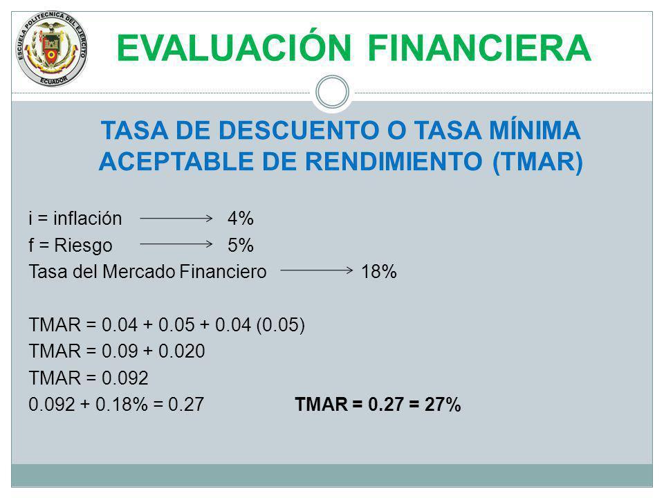 EVALUACIÓN FINANCIERA TASA DE DESCUENTO O TASA MÍNIMA ACEPTABLE DE RENDIMIENTO (TMAR) i = inflación4% f = Riesgo5% Tasa del Mercado Financiero18% TMAR