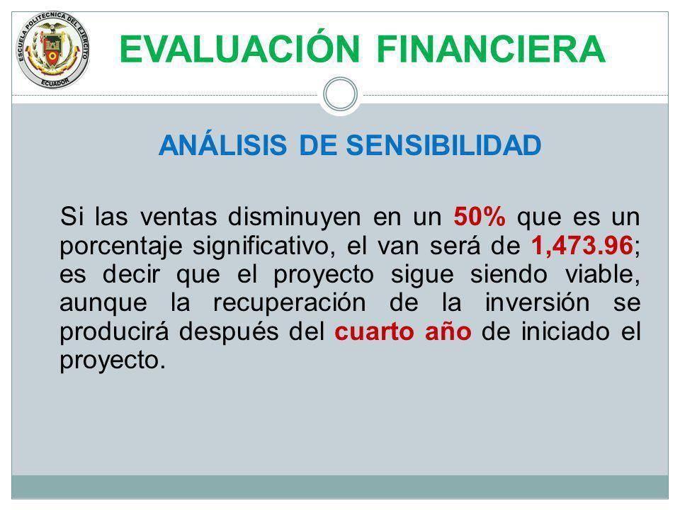 EVALUACIÓN FINANCIERA ANÁLISIS DE SENSIBILIDAD Si las ventas disminuyen en un 50% que es un porcentaje significativo, el van será de 1,473.96; es deci