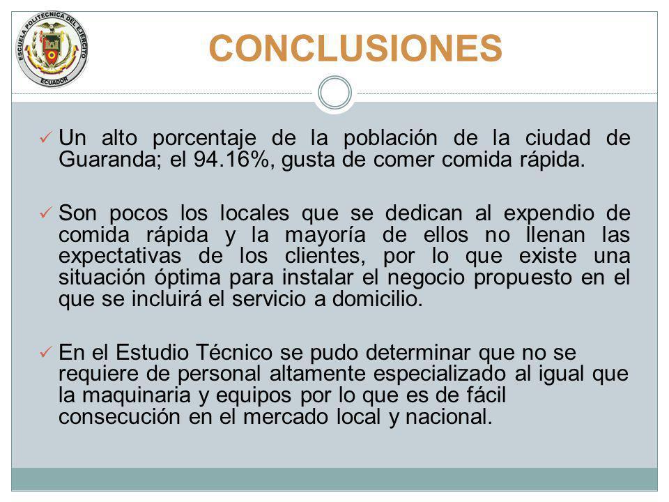 CONCLUSIONES Un alto porcentaje de la población de la ciudad de Guaranda; el 94.16%, gusta de comer comida rápida. Son pocos los locales que se dedica