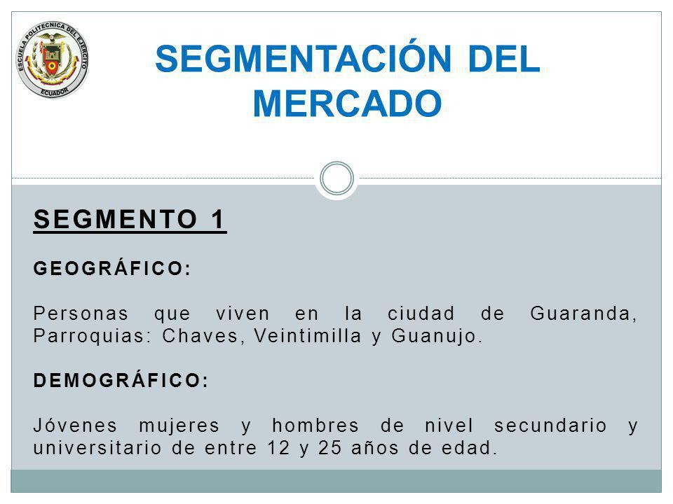 SEGMENTO 1 GEOGRÁFICO: Personas que viven en la ciudad de Guaranda, Parroquias: Chaves, Veintimilla y Guanujo. DEMOGRÁFICO: Jóvenes mujeres y hombres