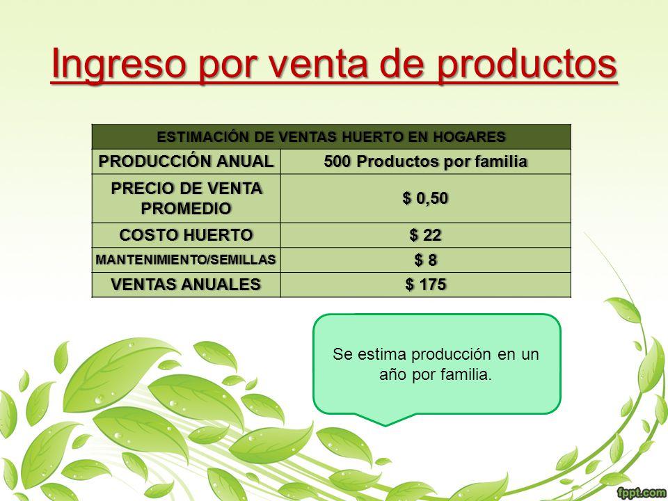 Ingreso por venta de productos Se estima producción en un año por familia. ESTIMACIÓN DE VENTAS HUERTO EN HOGARESESTIMACIÓN DE VENTAS HUERTO EN HOGARE