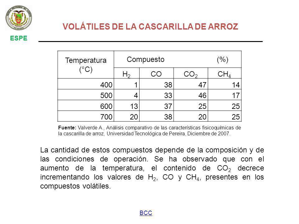 Temperatura (°C) Compuesto (%) H2H2 COCO 2 CH 4 4001384714 5004334617 600133725 70020382025 VOLÁTILES DE LA CASCARILLA DE ARROZ ESPE BCC Fuente: Valverde A., Análisis comparativo de las características fisicoquímicas de la cascarilla de arroz, Universidad Tecnológica de Pereira, Diciembre de 2007.