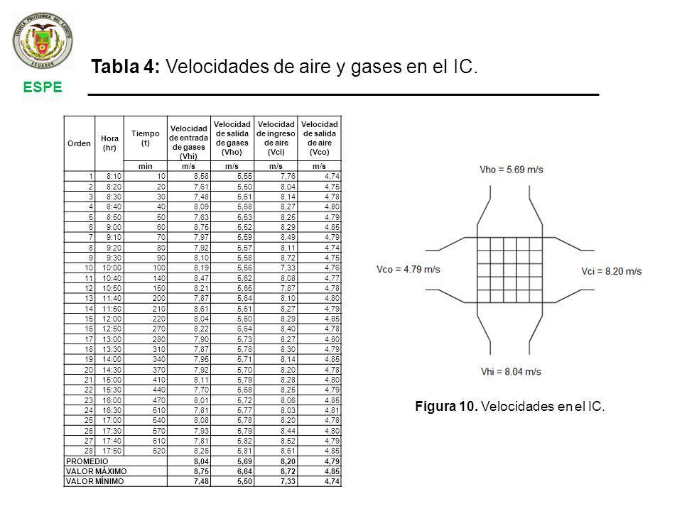 ESPE Tabla 4: Velocidades de aire y gases en el IC.