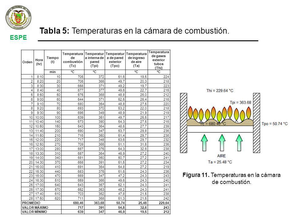 ESPE Orden Hora (hr) Tiempo (t) Temperatura de combustión (Tc) Temperatur a interna de pared (Tpi) Temperatur a de pared exterior (Tpo) Temperatura de ingreso de aire (Ta) Temperatura de gases exterior tubos (Thi) min°C 18:101070537251,619,5224 28:202070636549,720,3218 38:303065637149,219,7223 48:404067737749,622,7215 58:505067536848,826,0212 69:006064437152,526,4216 79:107068035448,827,5220 89:208069337053,222,0218 99:309069634948,921,9219 1010:0010063935149,725,5217 1110:4014067339054,327,5216 1210:5015064336448,627,7239 1311:4020069034753,729,8236 1411:5021071635051,429,7238 1512:0022071734853,629,7232 1612:5027070936551,131,6235 1713:0028068737554,332,6238 1813:3031068736446,927,2240 1914:0034068135050,727,2241 2014:3037066839151,527,2234 2115:0041069136454,827,2219 2215:3044068337551,624,3235 2316:0047066934747,224,3243 2416:3051065936549,624,3240 2517:0054064335752,124,3241 2617:3057065235348,224,3241 2717:4061070336247,821,5238 2817:5062071136851,321,5242 PROMEDIO680,46363,6850,7425,48229,64 VALOR MÁXIMO71739154,832,6243 VALOR MÍNIMO63934746,919,5212 Tabla 5: Temperaturas en la cámara de combustión.