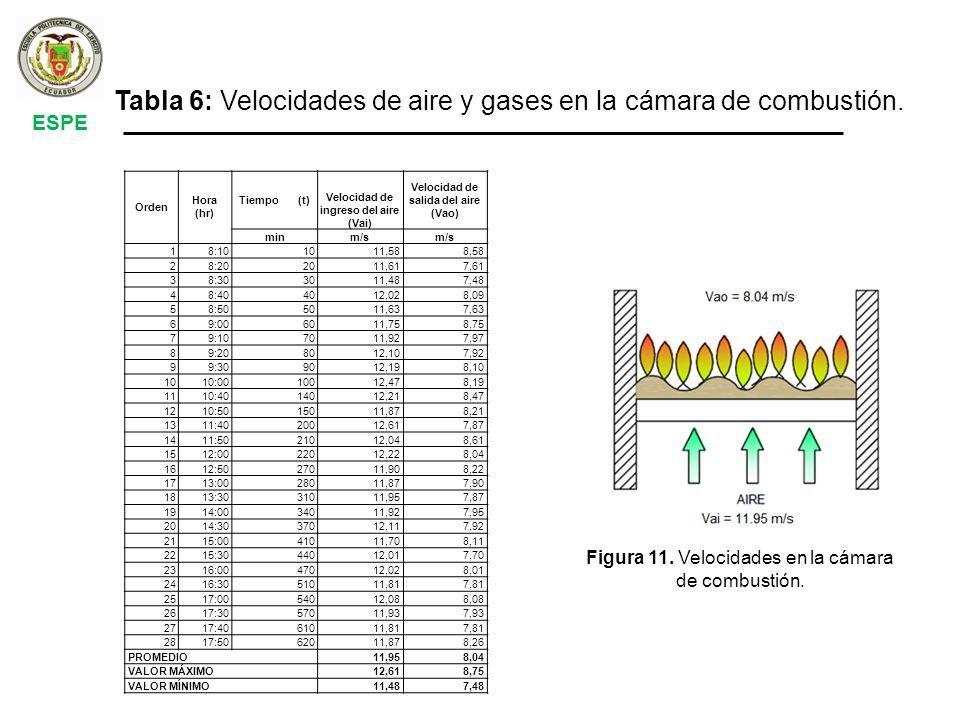 ESPE Tabla 6: Velocidades de aire y gases en la cámara de combustión.