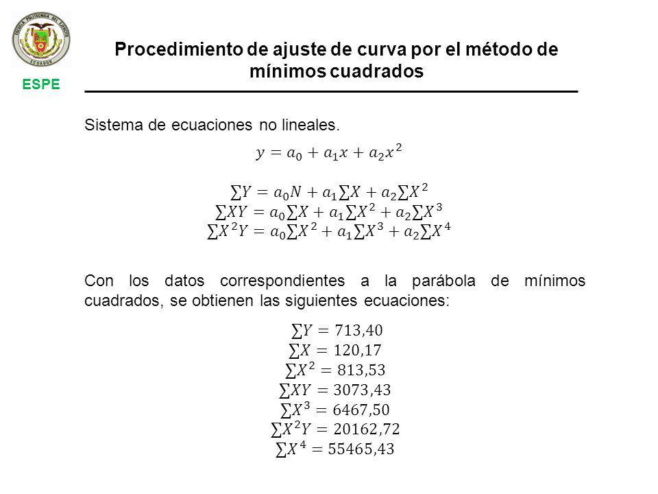 ESPE Procedimiento de ajuste de curva por el método de mínimos cuadrados Sistema de ecuaciones no lineales.