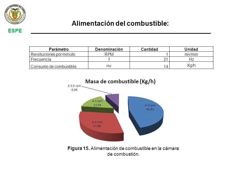 ParámetroDenominaciónCantidadUnidad Revoluciones por minutoRPM1 rev/min Frecuenciaf21 Hz Consumo de combustible14 Kg/h ESPE Alimentación del combustible: Figura 15.