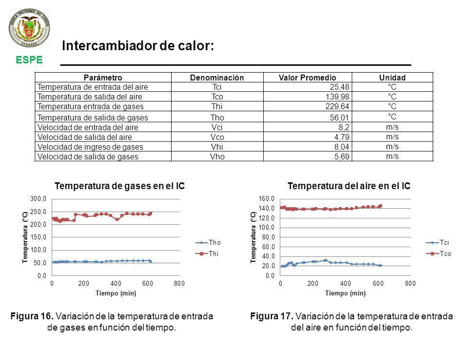 ESPE Intercambiador de calor: ParámetroDenominaciónValor PromedioUnidad Temperatura de entrada del aireTci25,48°C Temperatura de salida del aireTco139,98 °C Temperatura entrada de gasesThi229,64 °C Temperatura de salida de gasesTho56,01 °C Velocidad de entrada del aireVci8,2 m/s Velocidad de salida del aireVco4,79 m/s Velocidad de ingreso de gasesVhi8,04 m/s Velocidad de salida de gasesVho5,69 m/s Figura 16.