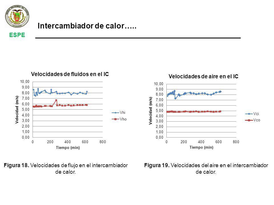 Figura 19.Velocidades del aire en el intercambiador de calor.