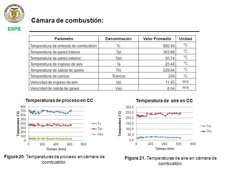 ESPE Cámara de combustión: ParámetroDenominaciónValor PromedioUnidad Temperatura de entrada de combustiónTc680,46 °C Temperatura de pared interiorTpi363,68 °C Temperatura de pared exteriorTpo50,74 °C Temperatura de ingreso de aireTa25,48 °C Temperatura de salida de gasesThi229,64 °C Temperatura de cenizaTceniza256°C Velocidad de ingreso de aireVai11,95 m/s Velocidad de salida de gasesVao8,04 m/s Figura 20.
