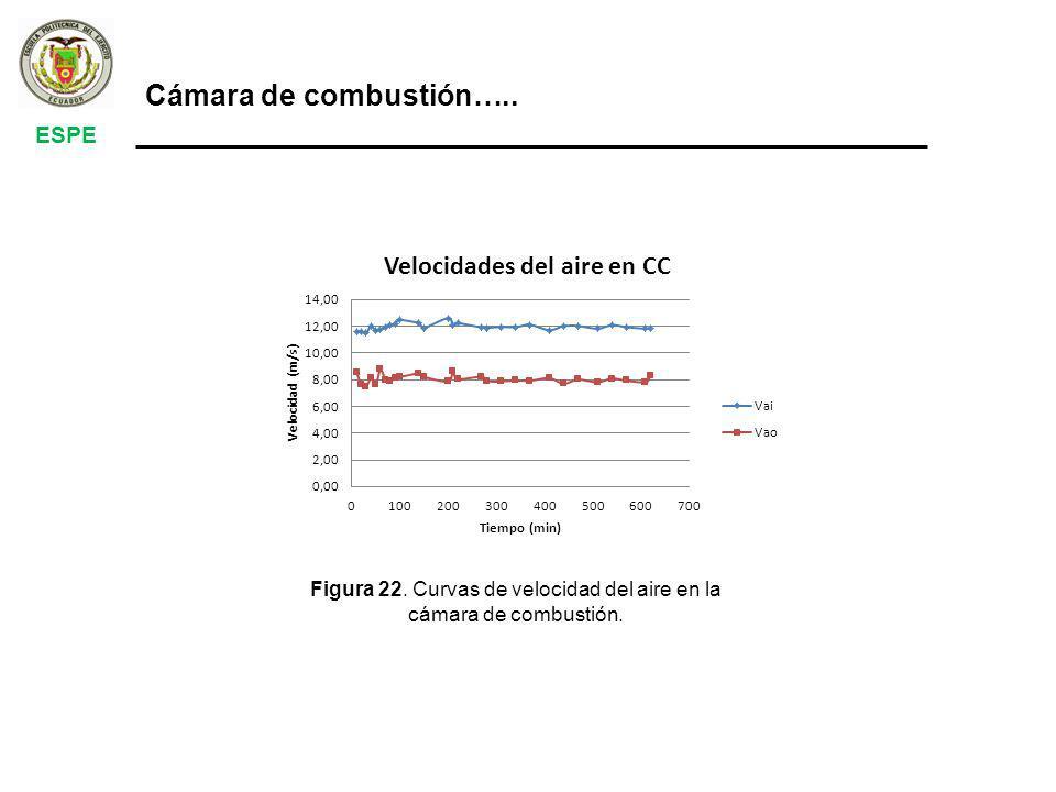 ESPE Cámara de combustión….. Figura 22. Curvas de velocidad del aire en la cámara de combustión.