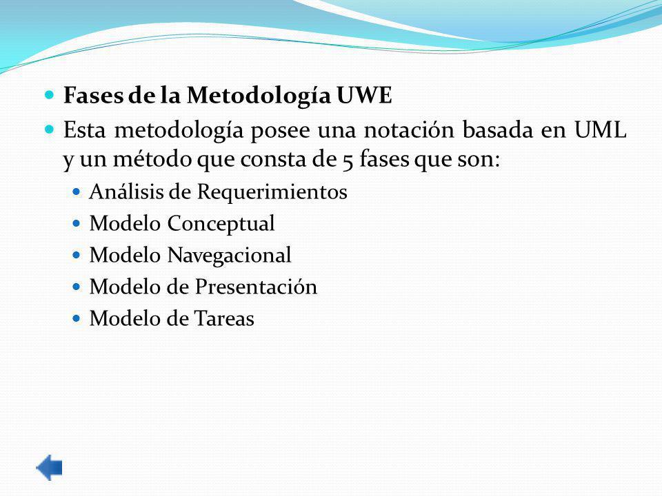 Fases de la Metodología UWE Esta metodología posee una notación basada en UML y un método que consta de 5 fases que son: Análisis de Requerimientos Modelo Conceptual Modelo Navegacional Modelo de Presentación Modelo de Tareas