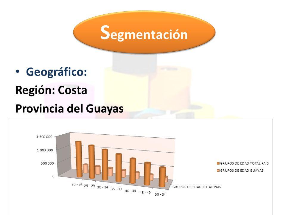 Demográfico: Género: Hombres y Mujeres Edad: Entre 20 y 50 años Clase Social: Media – Media alta - Alta S egmentación
