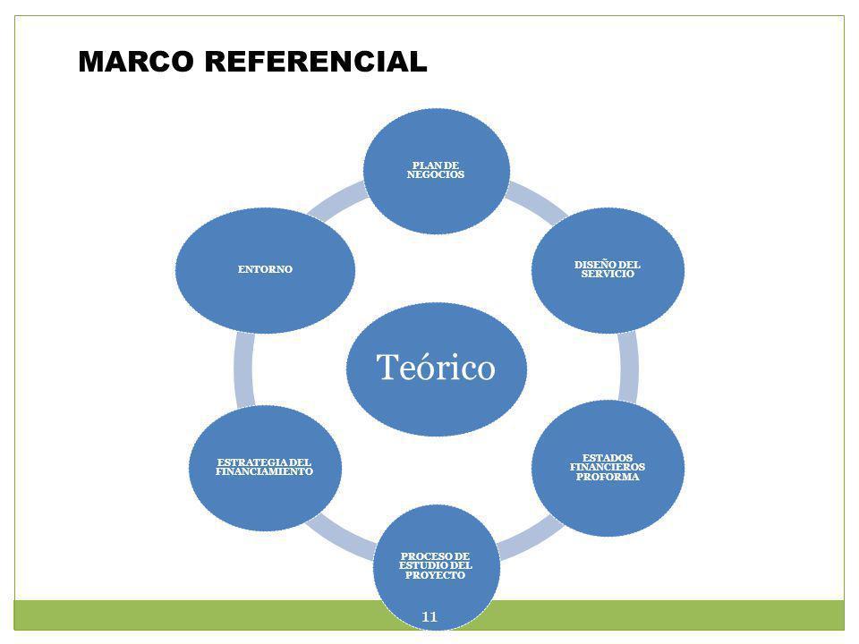 MARCO REFERENCIAL Teórico PLAN DE NEGOCIOS DISEÑO DEL SERVICIO ESTADOS FINANCIEROS PROFORMA PROCESO DE ESTUDIO DEL PROYECTO ESTRATEGIA DEL FINANCIAMIE