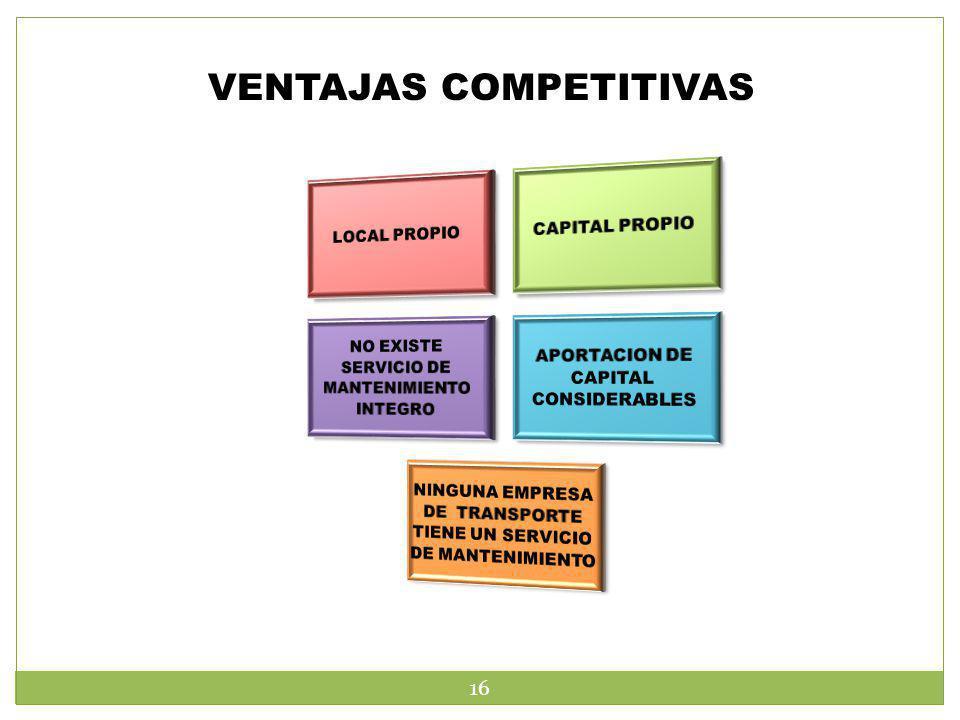 VENTAJAS COMPETITIVAS 16