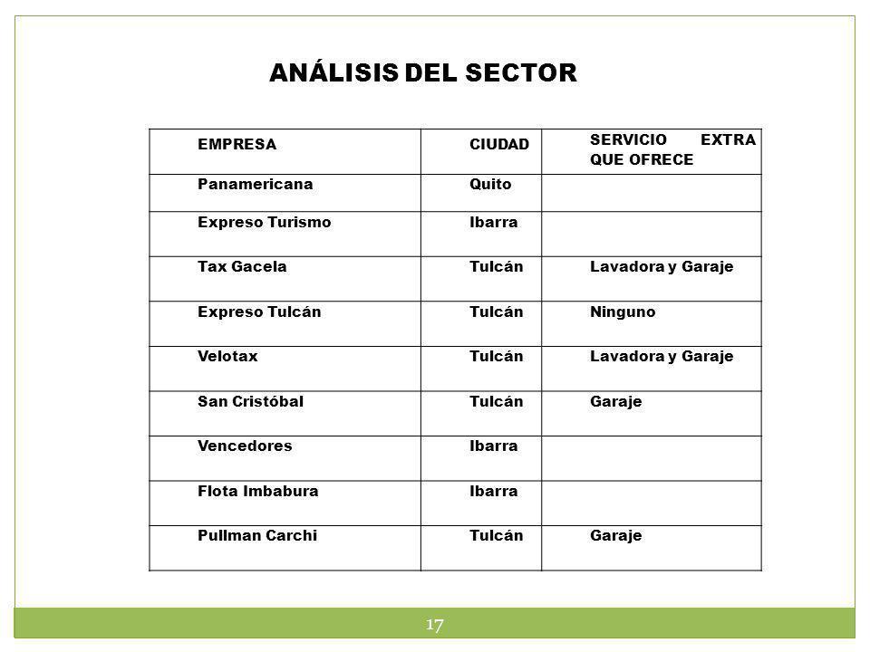 ANÁLISIS DEL SECTOR EMPRESACIUDAD SERVICIO EXTRA QUE OFRECE PanamericanaQuito Expreso TurismoIbarra Tax GacelaTulcánLavadora y Garaje Expreso TulcánTu
