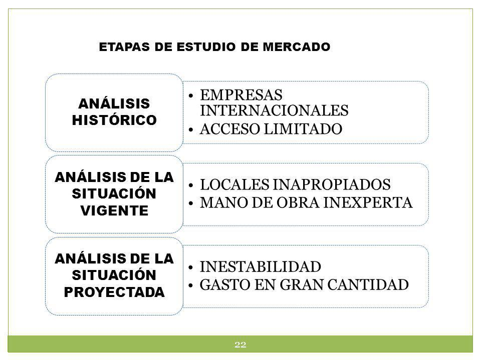 ETAPAS DE ESTUDIO DE MERCADO EMPRESAS INTERNACIONALES ACCESO LIMITADO ANÁLISIS HISTÓRICO LOCALES INAPROPIADOS MANO DE OBRA INEXPERTA ANÁLISIS DE LA SI