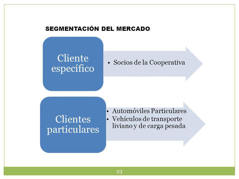 SEGMENTACIÓN DEL MERCADO Socios de la Cooperativa Cliente específico Automóviles Particulares Vehículos de transporte liviano y de carga pesada Client