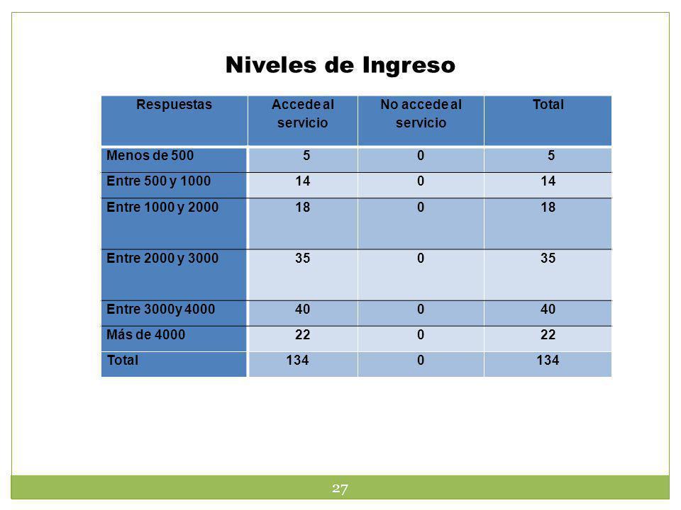 Niveles de Ingreso 27 Respuestas Accede al servicio No accede al servicio Total Menos de 500 50 5 Entre 500 y 1000140 Entre 1000 y 2000180 Entre 2000