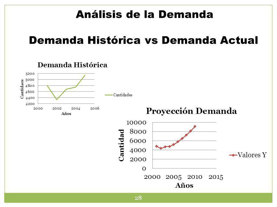 Análisis de la Demanda Demanda Histórica vs Demanda Actual 28