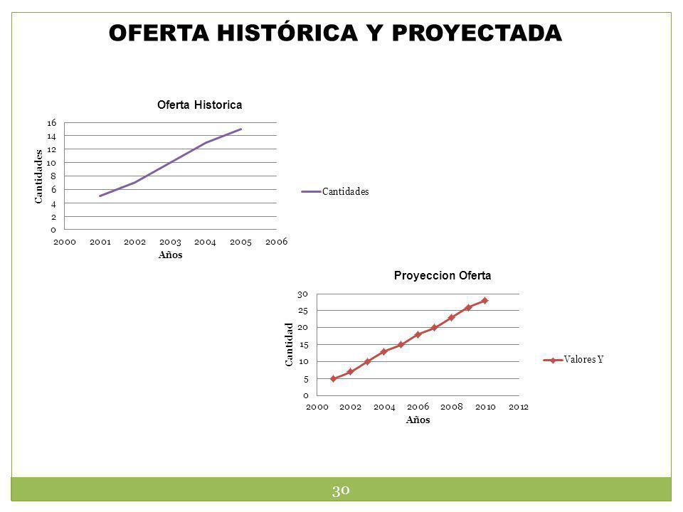 OFERTA HISTÓRICA Y PROYECTADA 30