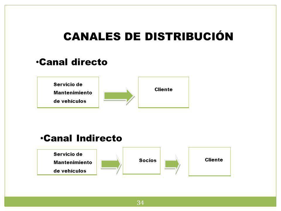 CANALES DE DISTRIBUCIÓN Servicio de Mantenimiento de vehículos Cliente Canal directo Canal Indirecto Servicio de Mantenimiento de vehículos Socios Cli