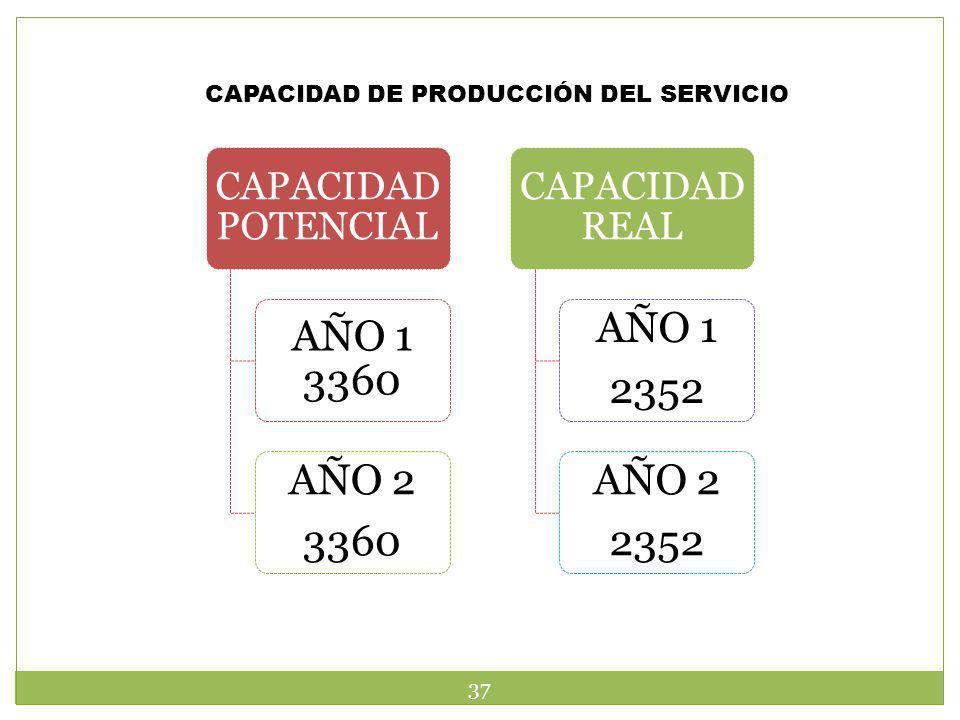 CAPACIDAD DE PRODUCCIÓN DEL SERVICIO CAPACIDAD POTENCIAL AÑO 1 3360 AÑO 2 3360 CAPACIDAD REAL AÑO 1 2352 AÑO 2 2352 37