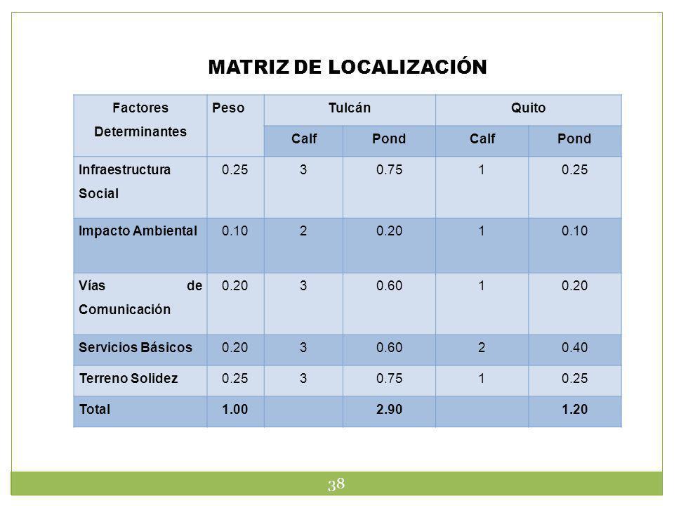 MATRIZ DE LOCALIZACIÓN 38 Factores Determinantes PesoTulcánQuito CalfPondCalfPond Infraestructura Social 0.2530.7510.25 Impacto Ambiental0.1020.2010.1