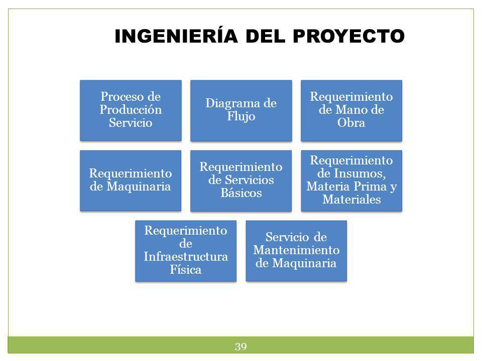 INGENIERÍA DEL PROYECTO Proceso de Producción Servicio Diagrama de Flujo Requerimiento de Mano de Obra Requerimiento de Maquinaria Requerimiento de Se