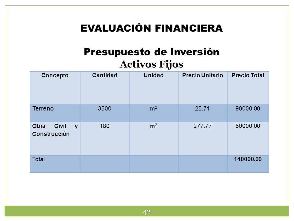 EVALUACIÓN FINANCIERA Presupuesto de Inversión Activos Fijos 42 ConceptoCantidadUnidadPrecio UnitarioPrecio Total Terreno3500m2m2 25.7190000.00 Obra C