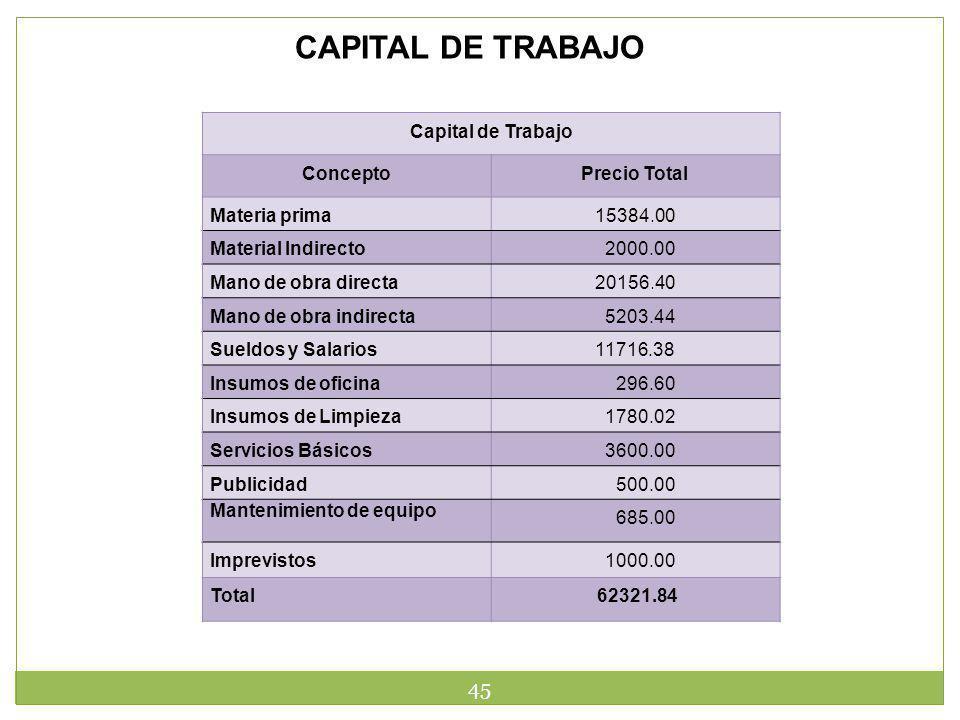 45 CAPITAL DE TRABAJO Capital de Trabajo ConceptoPrecio Total Materia prima15384.00 Material Indirecto 2000.00 Mano de obra directa20156.40 Mano de ob