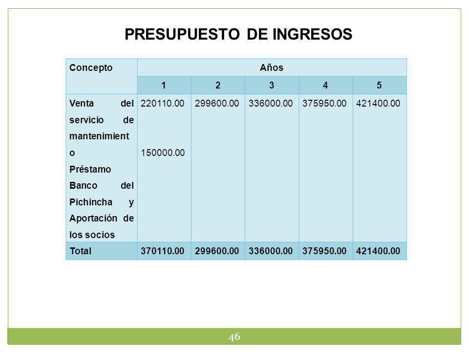 46 PRESUPUESTO DE INGRESOS ConceptoAños 12345 Venta del servicio de mantenimient o Préstamo Banco del Pichincha y Aportación de los socios 220110.00 1