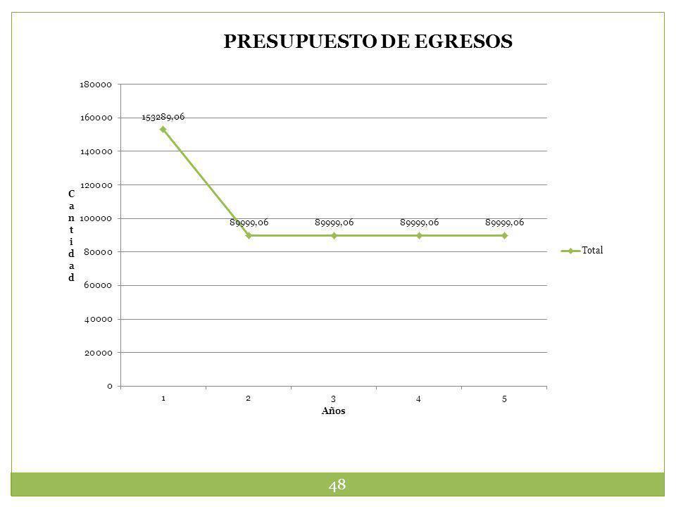 48 PRESUPUESTO DE EGRESOS